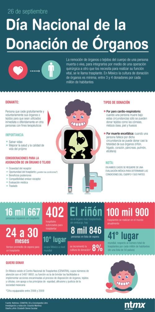 Información sobre  Donación de Organos y transplantes  (3)