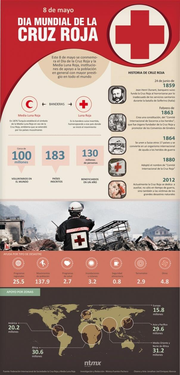 Información Día de la Cruz roja (1)