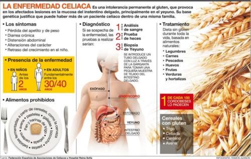 Información día del Celiaco  (3)