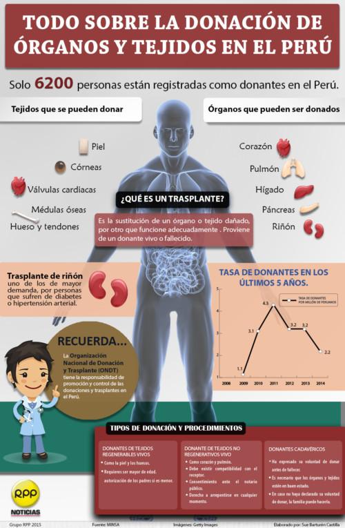 Información sobre  Donación de Organos y transplantes  (1)