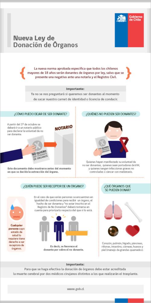 Información sobre  Donación de Organos y transplantes  (6)
