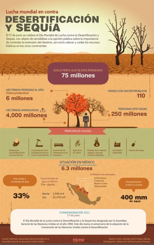 día contra la sequia y la desertificación (5)