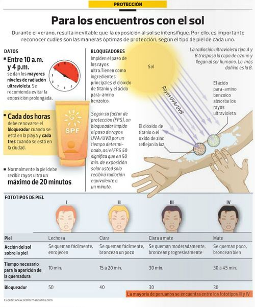 prevención del cancer de piel  (2)
