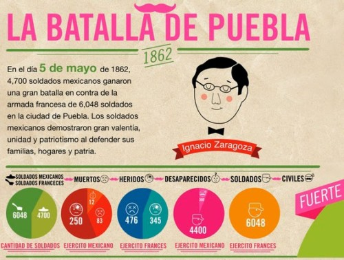 Batalla de Puebla - Cinco de Mayo (4)