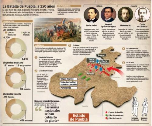 Batalla de puebla - 5 de Mayo (4)