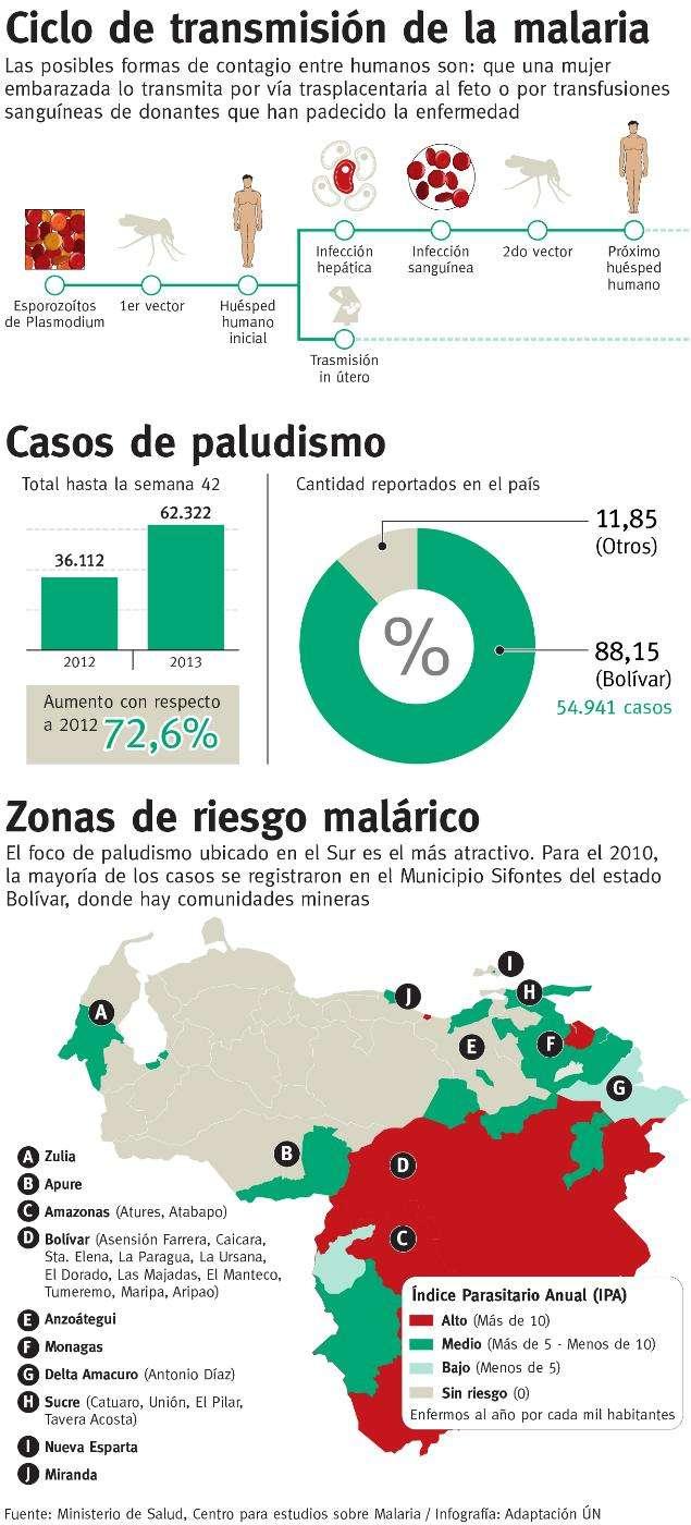 paludismo o malaria - información  (2)