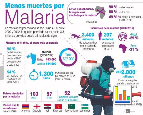 paludismo o malaria - información  (5)
