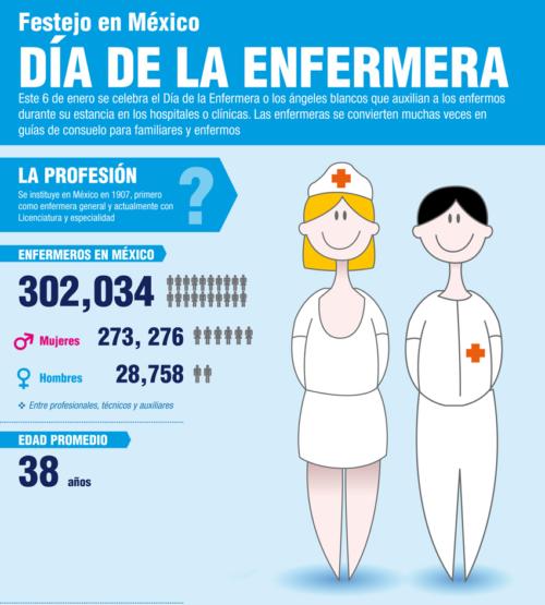 Infografia Día de la Enfermera (1)