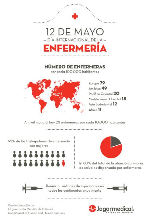 Infografia Día de la Enfermera (3)