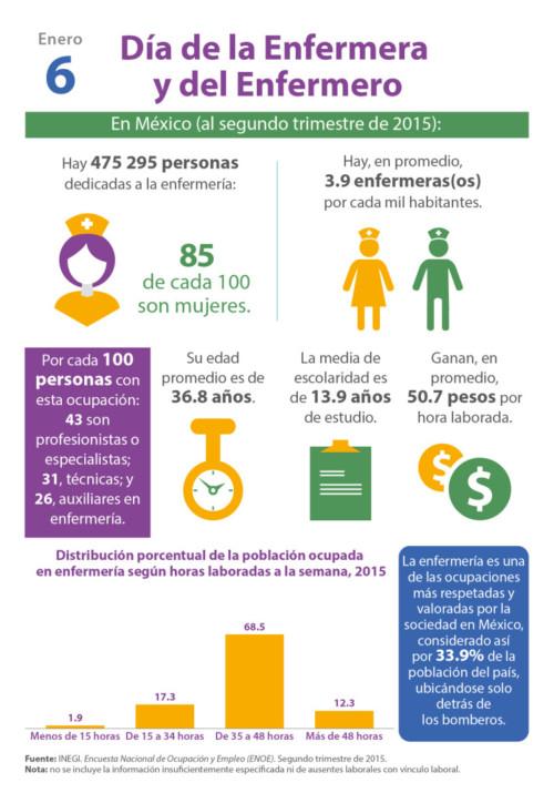 Infografia Día de la Enfermera (4)